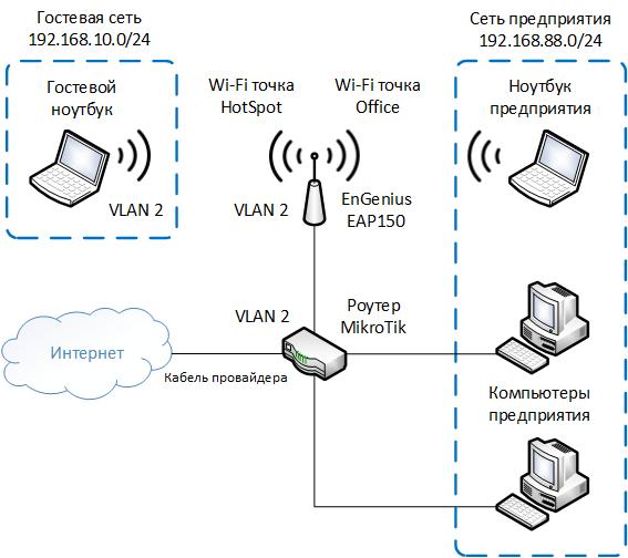 Схема разделения сети с помощью VLAN