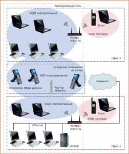 Бесшовные Wi-Fi точки доступа на Mikrotik с CapsMan