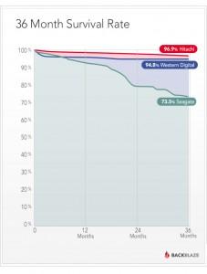 Какой HDD надёжнее? Статистика Backblaze по 27134 накопителям за 4 года работы