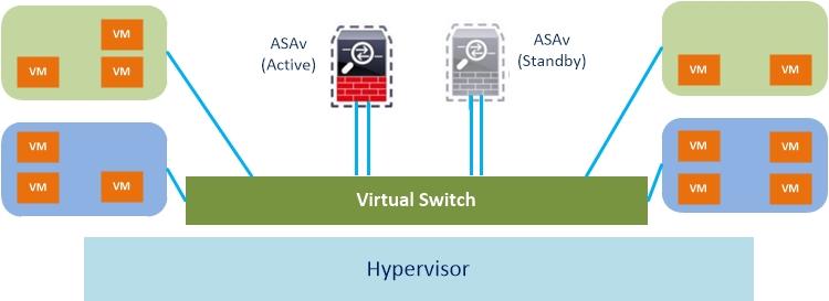 Архитектура Cisco ASAv