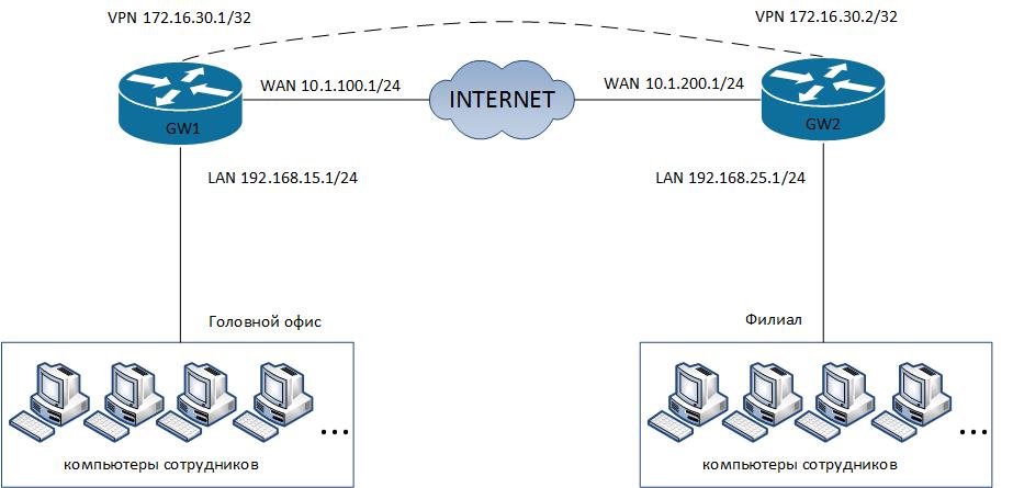 Схема сети VPN на базе L2TP-туннеля на маршрутизаторах MikroTik