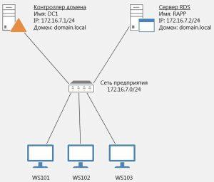 RDS на основе сеансов в Windows Server 2012 R2