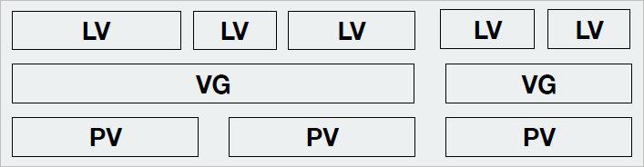 Схематичное представление уровней абстракции LVM