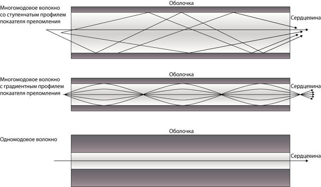 Распространение света по оптоволокну разного типа