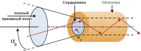 Схема ввода светового луча в оптоволокно
